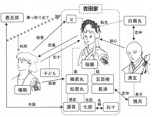 『桜姫東文章』相関図